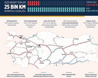 Türkiyenin demir ağları projeleri tam gaz sürüyor